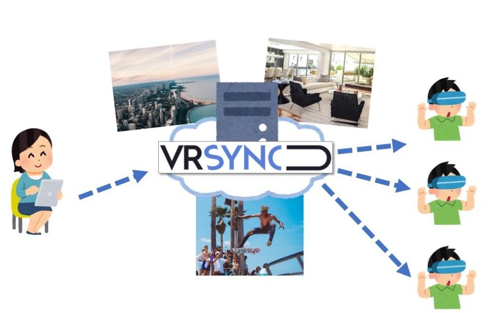 VR-SYNC